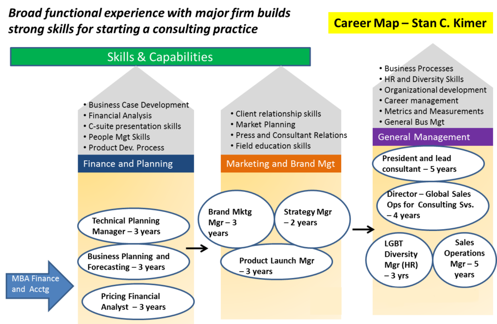 Career Map-Stan C Kimer